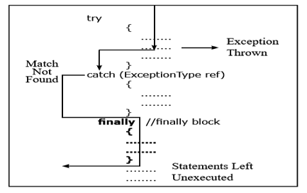 Exceptional Handling Learn Java Really