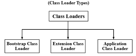 Class Loader - Learn Java Really