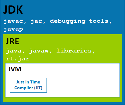 real java jdk jre